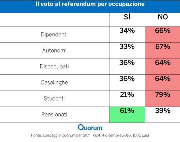 giovani-voti-disoccupazione-renzi-referendum-4-dicembre-2